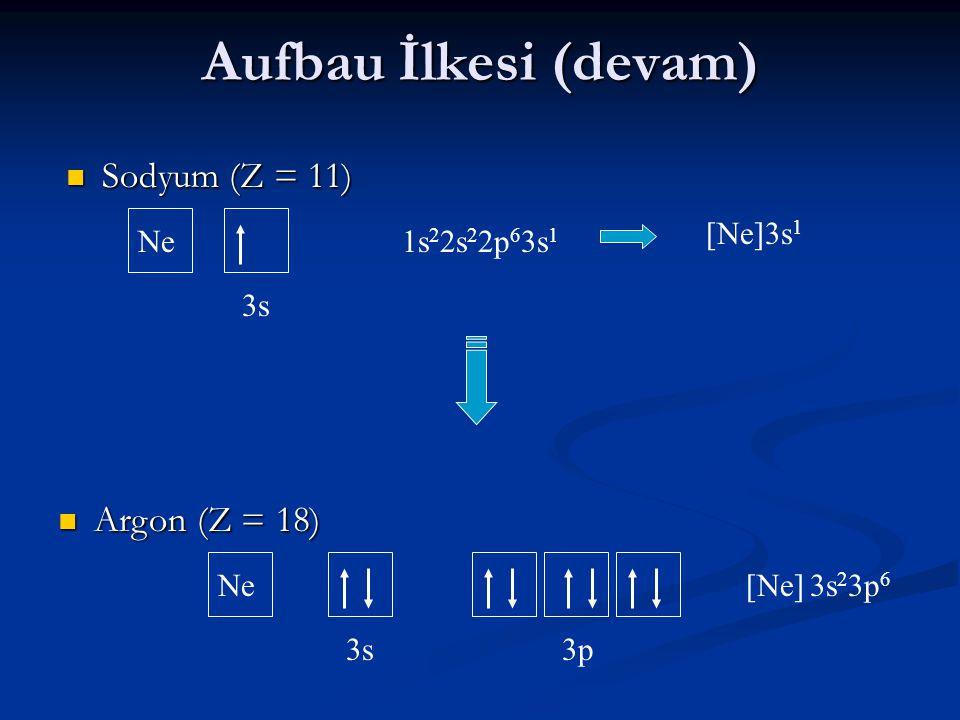 Aufbau İlkesi (devam) Sodyum (Z = 11) Argon (Z = 18) [Ne]3s1 Ne